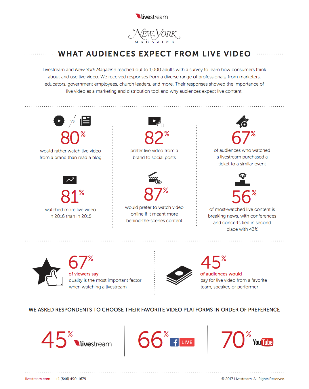 instagram video audience
